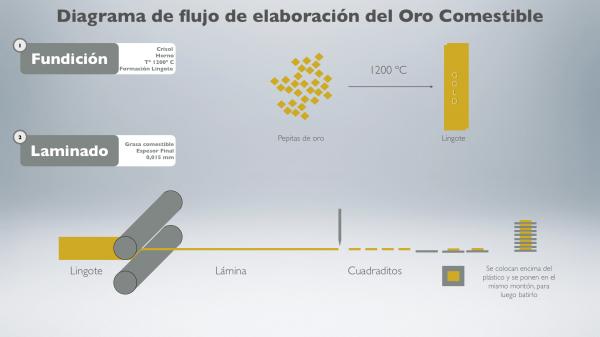 ¿Sabías que existe oro comestible? Oro_comestible.002-600x337